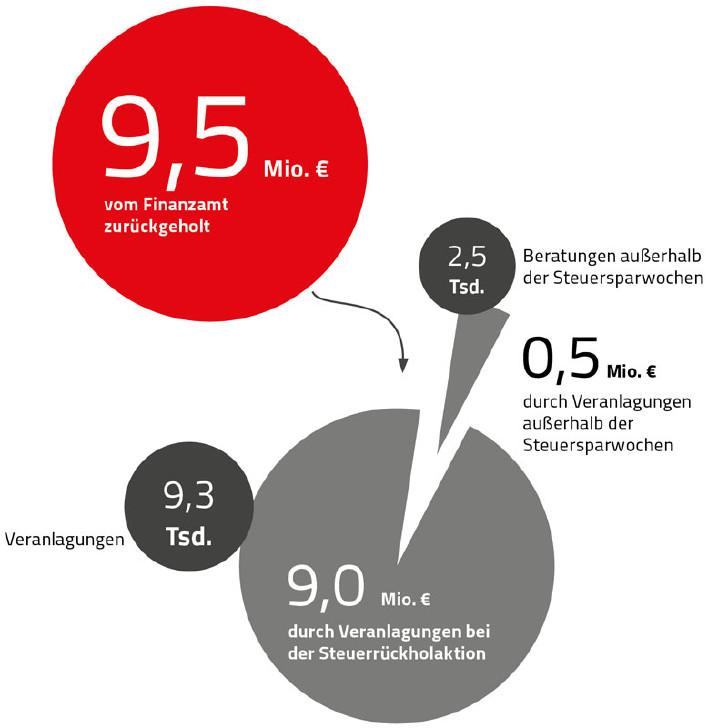 Grafik: Steuern, die für Mitglieder vom Finanzamt zurückgeholt wurden © Rauch-Gessl