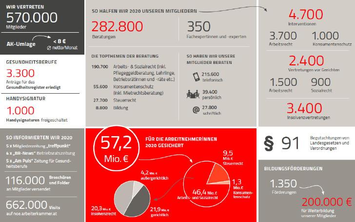 Grafik: Leistungsübersicht 2020 © Rauch-Gessl