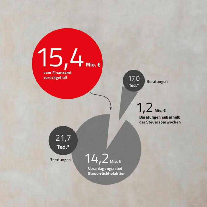 Grafik: Beratungen und Hilfestellungen im Steuerrecht © Rauch-Gessl