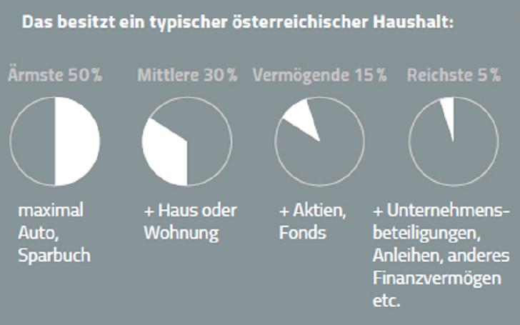 Besitz österreichischer Haushalte © Rauch-Gessl, Krminac