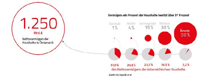 Verteilung des Nettovermögens © Rauch-Gessl, Krminac