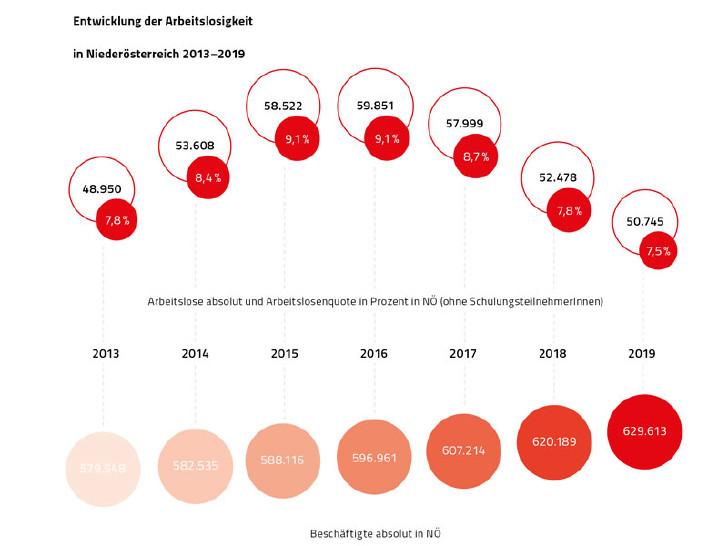 Grafik Entwicklung der Arbeitslosigkeit und Beschäftigung in Niederösterreich von 2013 bis 2019 © Rauch-Gessl