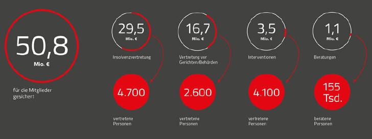 Leistungsbilanz Arbeits- und Sozialrecht 2017 © Rauch-Gessl
