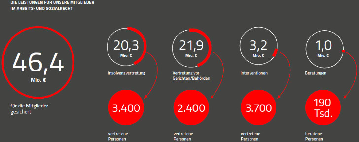 Grafik: Leistungen im Arbeits- und Sozialrecht © Rauch-Gessl