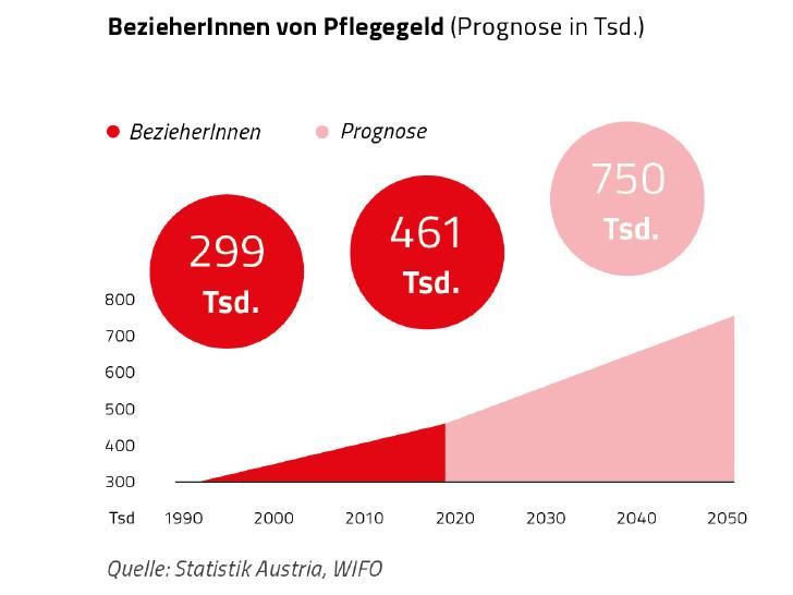 Grafik zur Entwicklung der Zahl von PflegegeldbezieherInnen bis 2050 © Rauch-Gessl