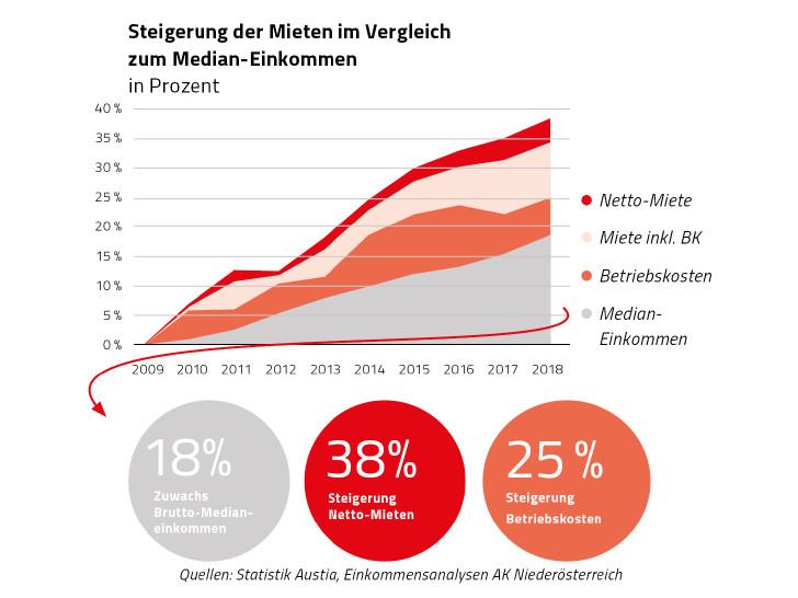 Statistik Steigerung der Kosten für Miete und Betriebskosten von 2009 bis 2018 © Rauch-Gessl