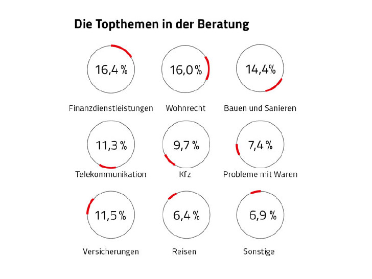 Grafik Themen Konsumentenberatung © Rauch-Gessl