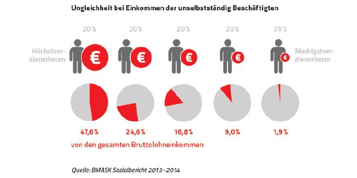 Ungleichheit bei Arbeitseinkommen © Rauch-Gessl