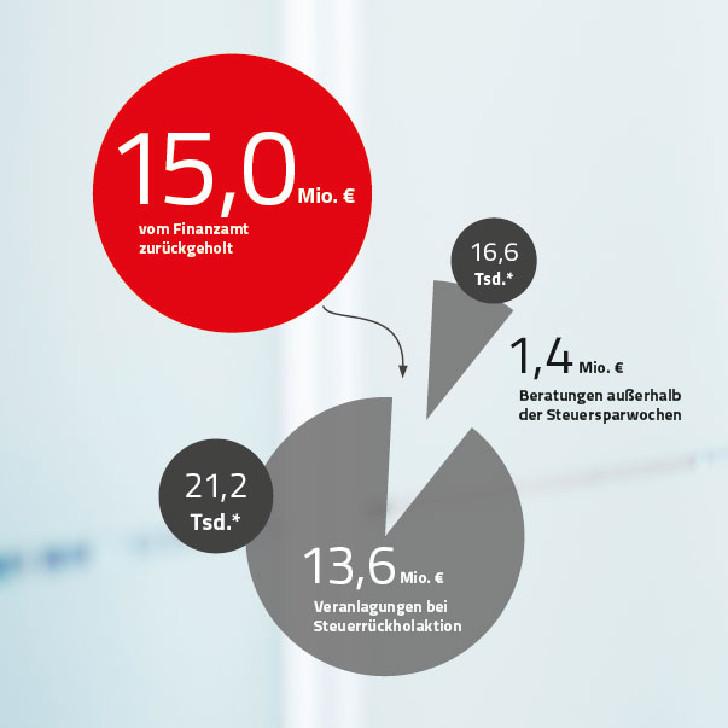 Grafik: Bei Steuerfragen gesicherte Beträge © Claudia Rauch-Gessl